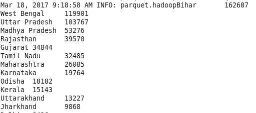MapReduce VS Spark - Aadhaar dataset analysis » stdatalabs