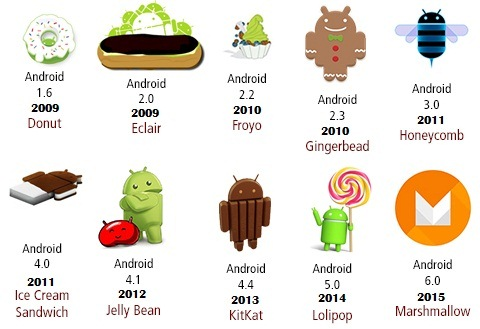 what is the latest android operating system history of android operating system jtechpreneur 21789