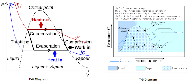 P-V and T-S diagram of vapour compression refrigeration