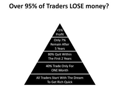 Returns Can a Forex Trader Get