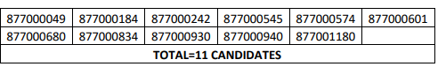 HPSSC Petrol Pump Attendant (on contract basis) Post Code: 877 Screening Test Result 2021