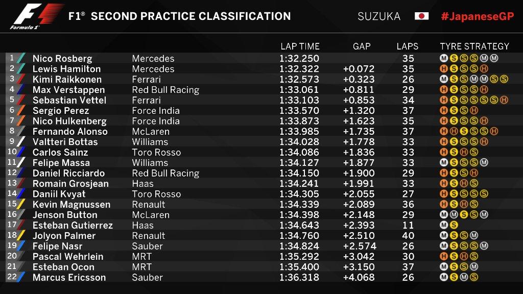 F1, Rosberg conquista la pole in Giappone. Vettel stacca il quarto tempo