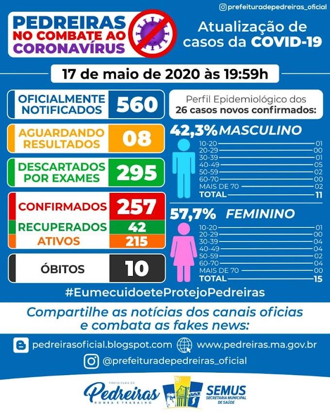 """10 pessoas morerram com Coronavirus em Pedreiras """"São 257 casos confirmados e 42 recuperados"""""""