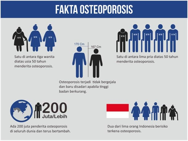 Kasus Osteoporosis di Indonesia