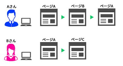2つのセッションが複数のページにアクセスしたときのページ別訪問数とページビュー数