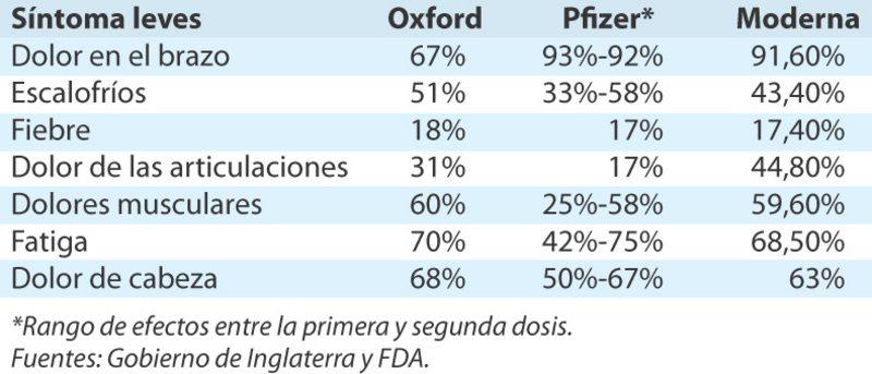 tabla con  los efectos secundarios de las vacunas
