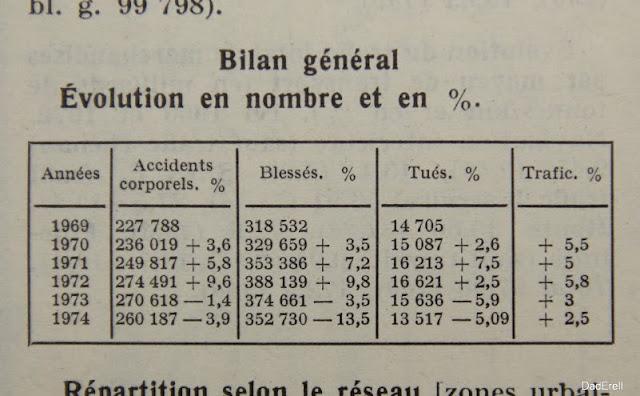 Quid 1976, Statistiques nombre de tués et bléssés sur les routes