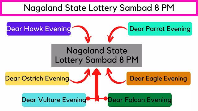 Lottery Sambad 8 PM Drawing Names