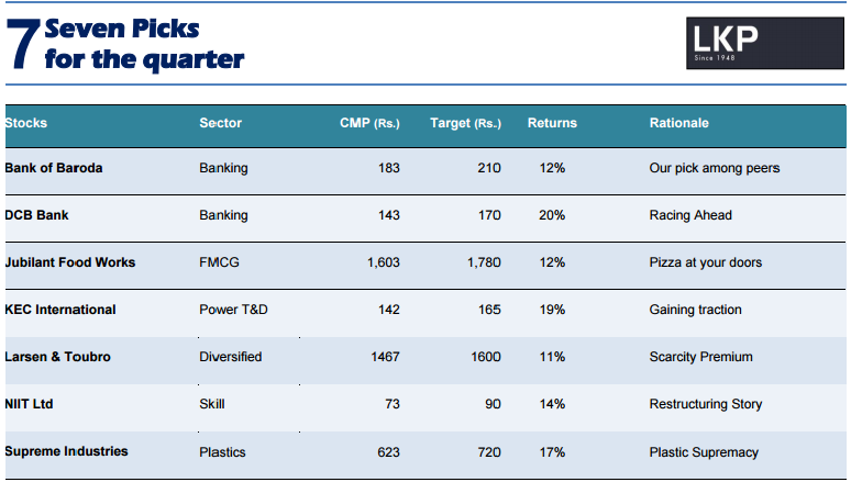 Lkp forex rates