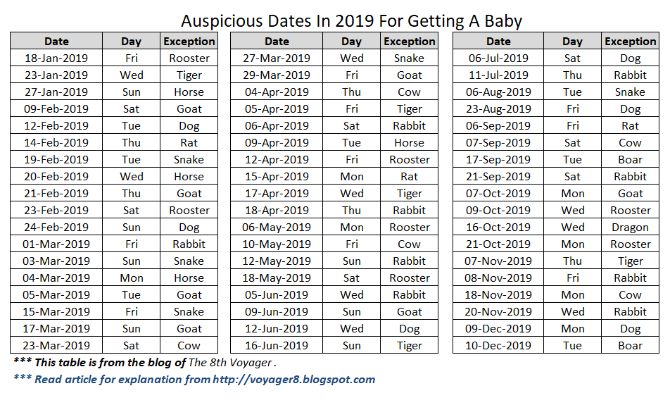 Auspicious dates in 2019 for getting a baby / childbirth