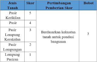 Pemberian skor dan bobot pada parameter Jenis Tanah di daerah penyelidikan.