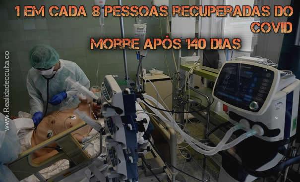 """COVID doentes """"Recuperados"""" Morrem após 140 dias"""
