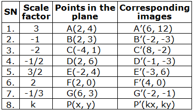 Table of points on plane and their corresponding images under the enlargement with centre O(0, 0) and scale factor k.