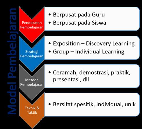 Memahami Perbedaan Metode Pembelajaran Dan Model Pembelajaran