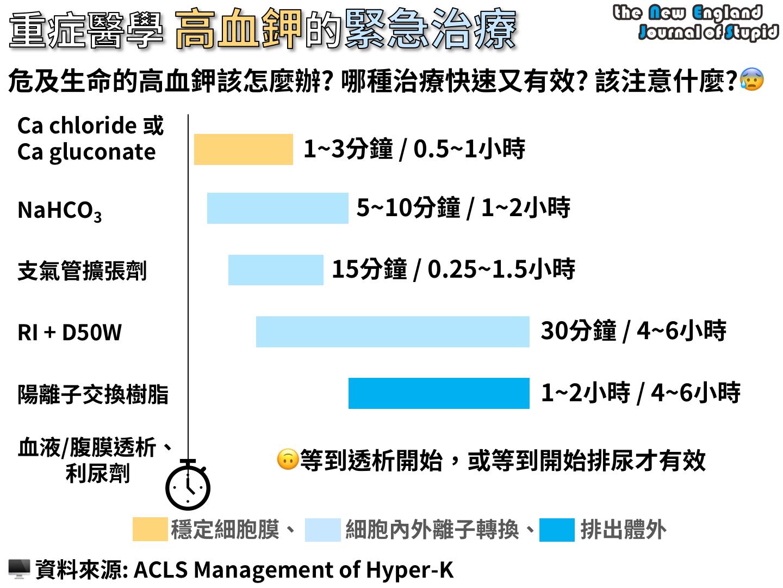 重癥醫學 高血鉀的緊急治療 (Acute Management of Hyperkalemia) - NEJS
