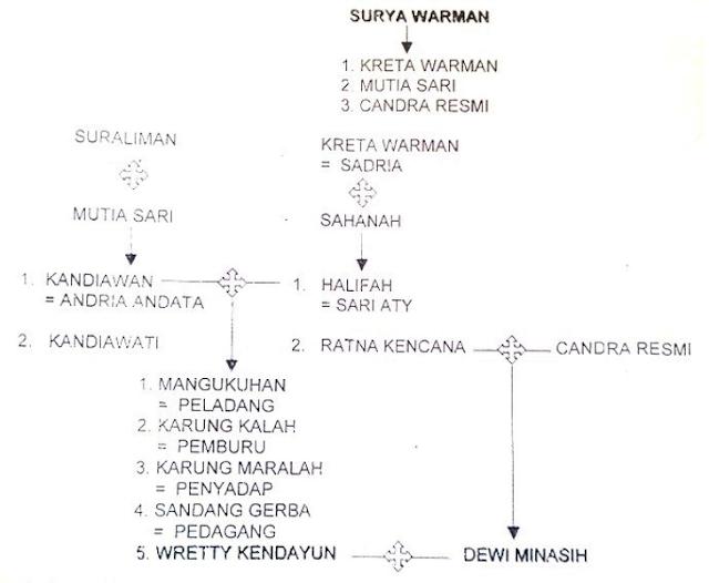 Silsilah Ratu Ratna Inten / Ratu Nawang Wulan