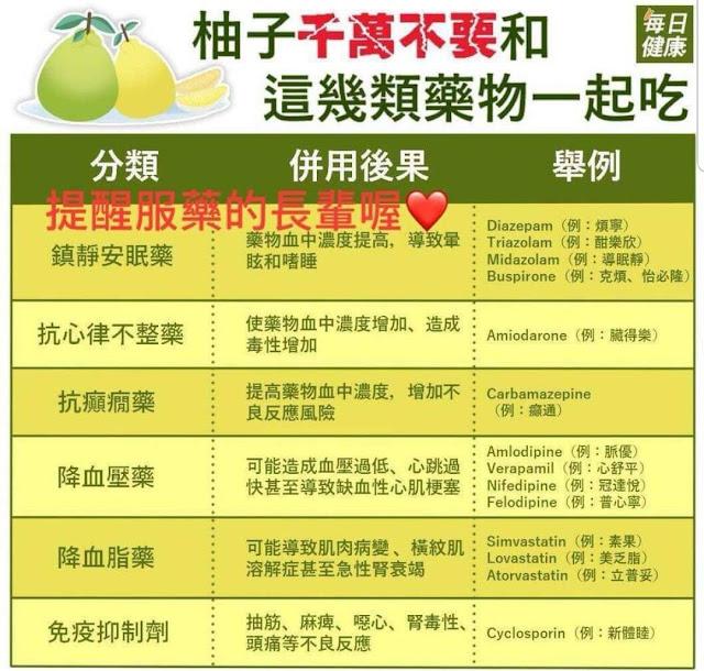 柚子 藥物 LINE 降血壓