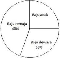 Diagram Lingkaran Persen (dalam bentuk %)