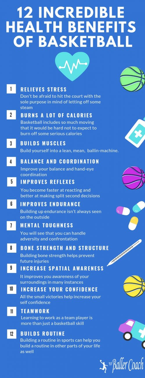 12 Incredible Health Benefits of Basketball #infographic #Basketball #infographics #Games #Benefits of Basketball #Infographic #Health