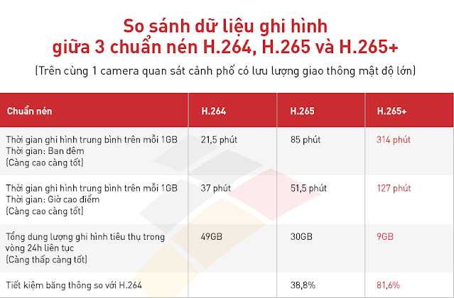 so sánh chuẩn nén h264, h265 và h265+