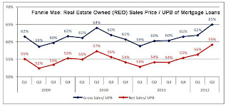 Fannie REO sales price