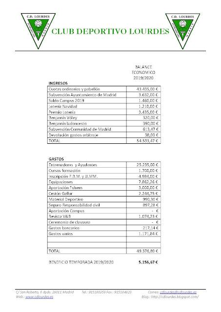 http://www.cdlourdes.es/pdf/Balance%20economico%202019-2020.pdf