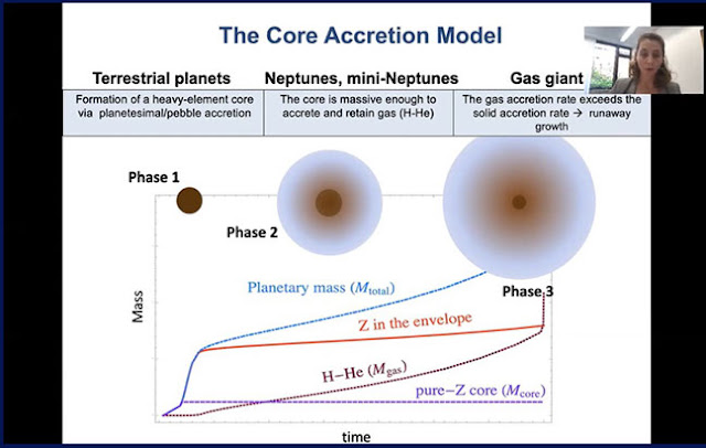 The Core Accretion Model of Giant Planet Formation  (Source: Ravit Helled, U of Z.)