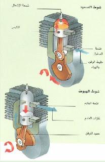 صورة توضيحية لكيفية عمل محرك البنزين ثنائي الاشواط