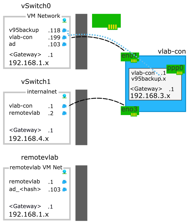 Timo's Techie Corner: Figuring out Surebackup and a remote virtual lab