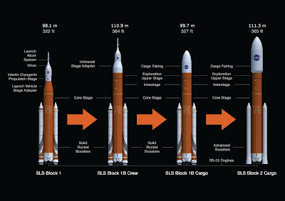 Space Launch System, SLS