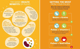 FAO - Health Benefits of Pulses