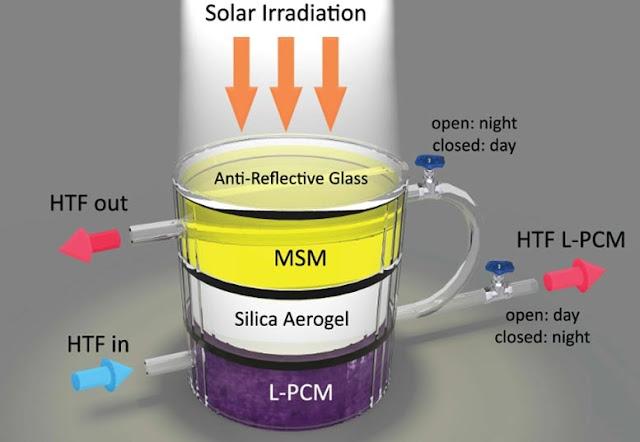 Hybrid-Solar-Harvest