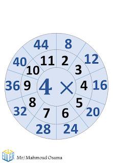 جدول الضرب بشكل مميز جدا يسهل الحفظ علي الطلاب في المرحلة الابتدائية  3
