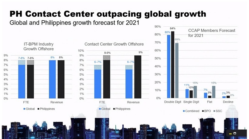 PH Contact Center Sector