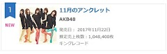 AKB48 50th single '11-Gatsu no Anklet' total first day sales