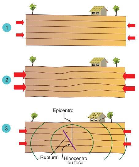 (FGV-SP 2020) Analise a representação da geração de um sismo.