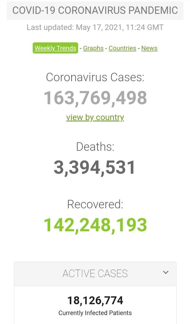 Kasus Covid-19 di Seluruh Dunia per 17 Mei 2021 (11:24 GMT)