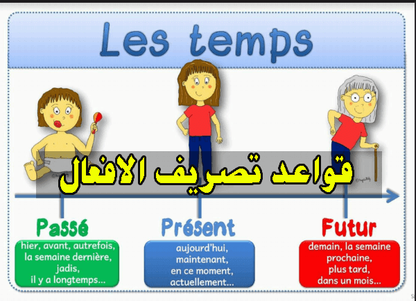 قواعد تصريف الافعال في اللغة الفرنسية - Conjugaison
