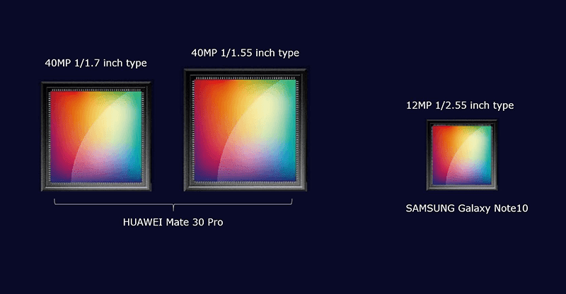 Huawei Mate 30 Pro to come with dual 40MP cameras