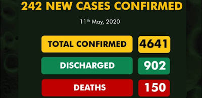 242 COVID-19 New Cases Reported, 124 Discharged And 10 Deaths