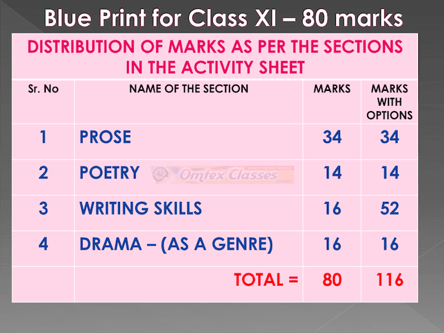 DISTRIBUTION OF MARKS AS PER THE SECTIONS IN THE ACTIVITY SHEET