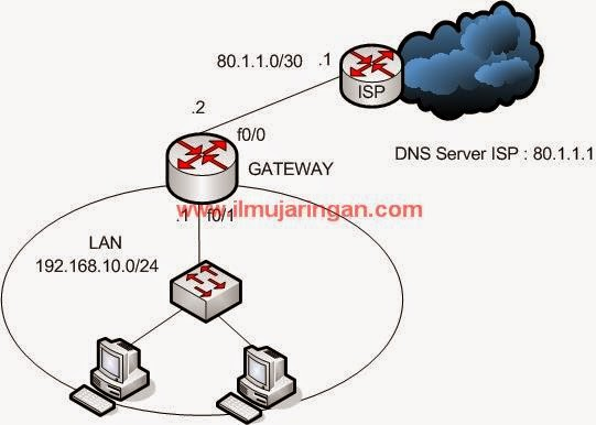 Pengertian IP Address, Netmask, DNS Server dan Default Gateway