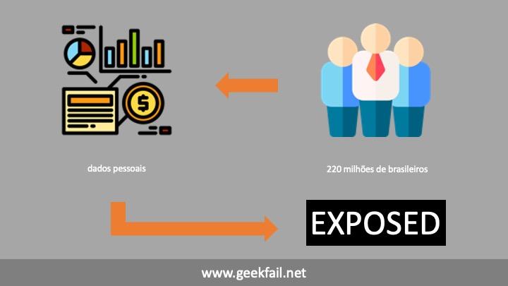 exposed dados pessoais 220 milhoes de brasileiros
