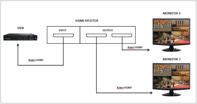 Cara pasang HDMI splitter untuk tampilan CCTV