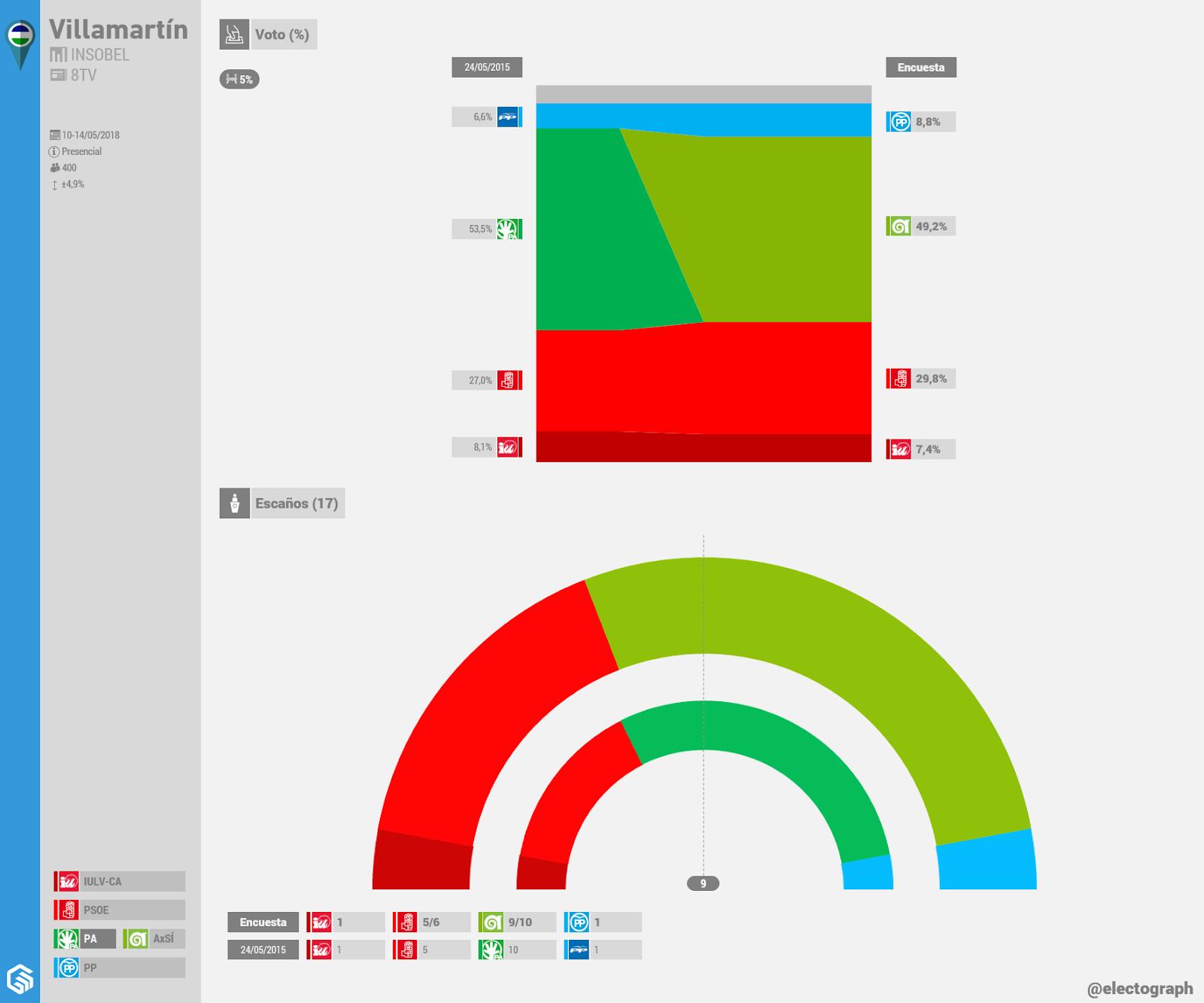 Gráfico de la encuesta para elecciones municipales en Villamartín realizada por Insobel para 8TV en mayo de 2018