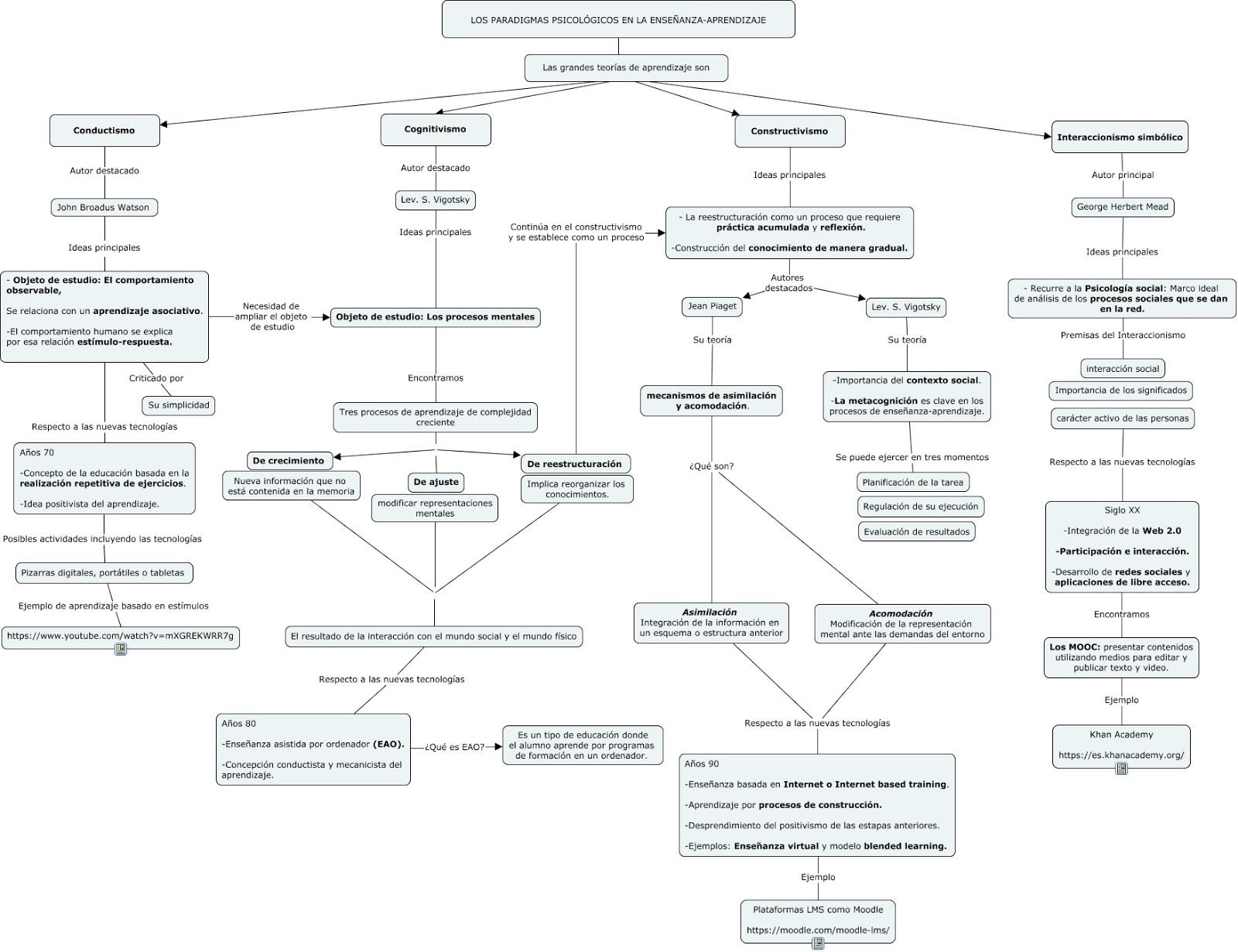 Portal De Los Mapas Conceptuales Mapa Conceptual Escuelas