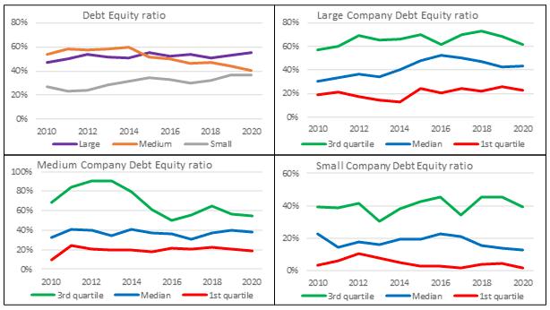 Base rates - DE ratio