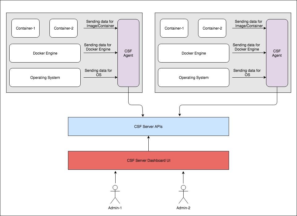 ArmourBird CSF - Container Security Framework