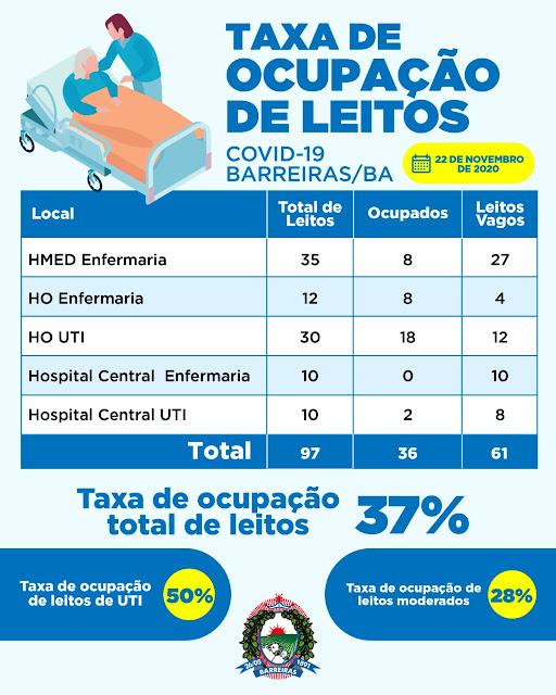 Secretaria de saúde de Barreiras divulga novo boletim sobre a situação da covid 19 na Cidade. Veja os números