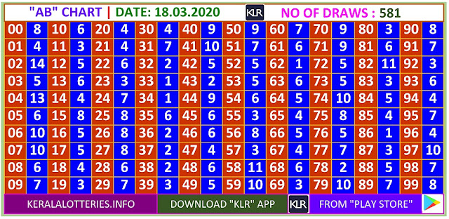 Kerala Lottery Winning Number Daily  AB  chart  on 18.03.2020